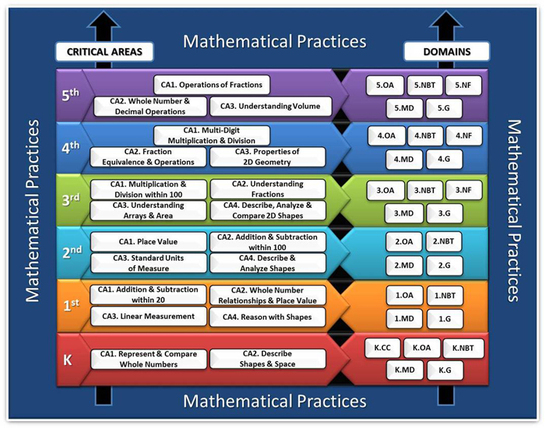 Aligning Math Objectives K-5 - MATH Common core lesson planning